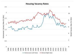"""התקופה הממוצעת של נכס בשוק בארה""""ב"""