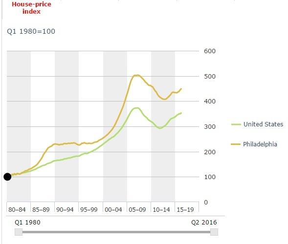 אינדקס מחירי הבתים בארה