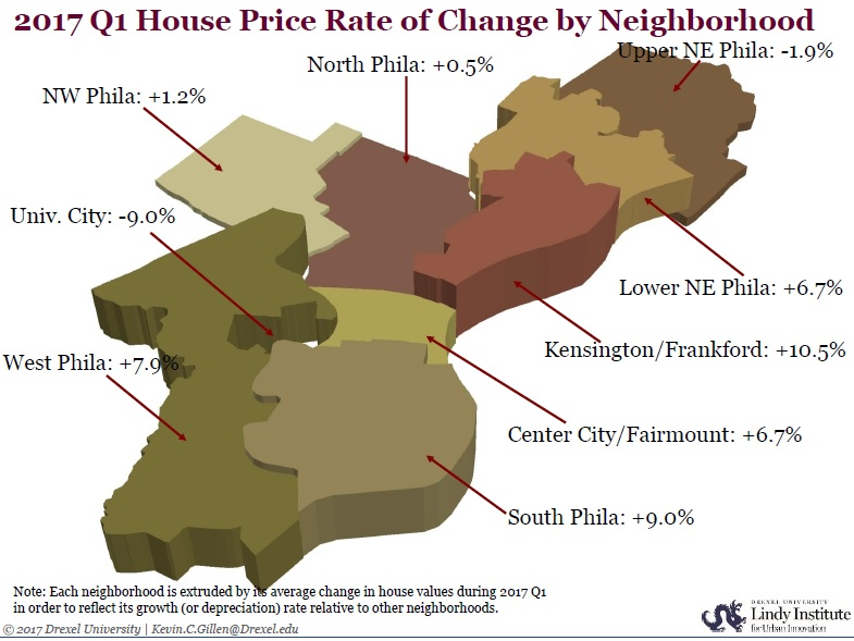 Real estate prices in Philadelphia
