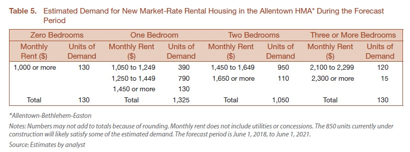 Rent data for Bethlehem, Easton, Alentown